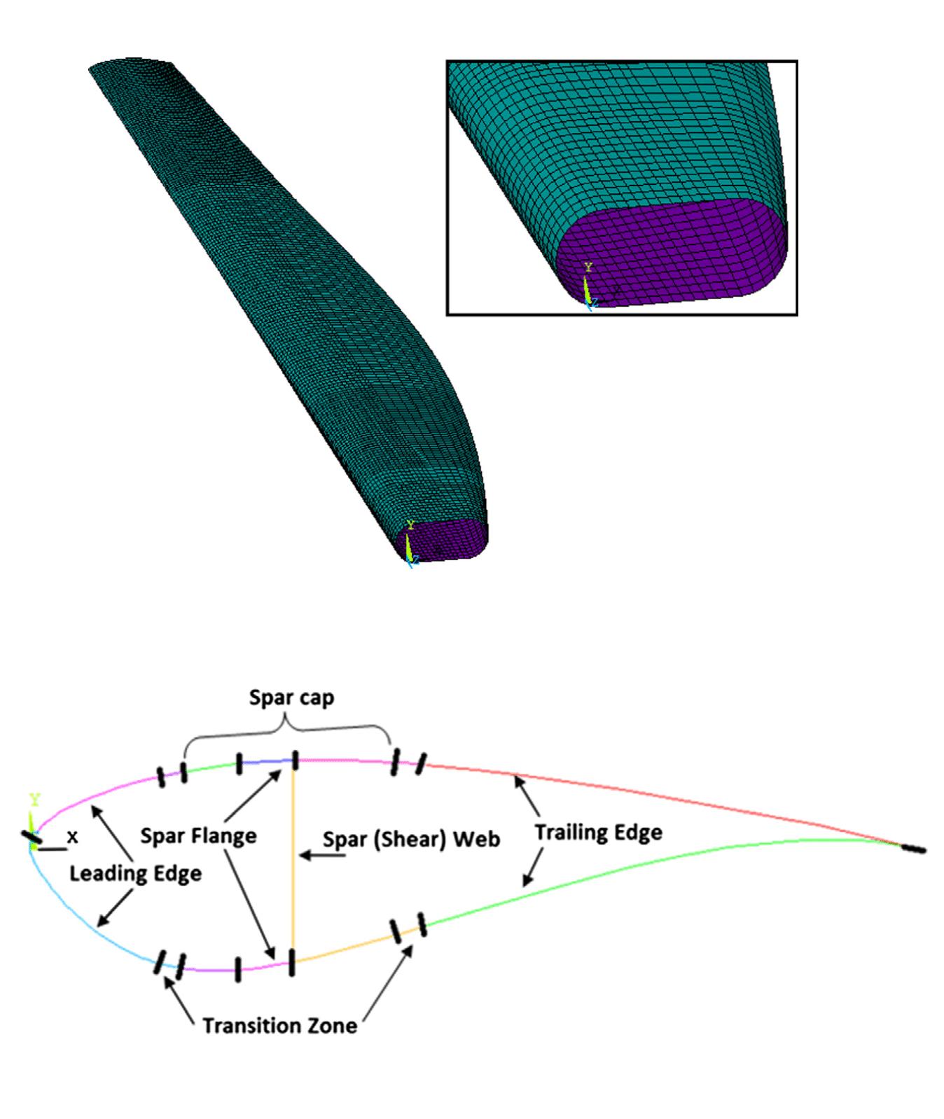 Horizontal-axis wind turbine HAWT