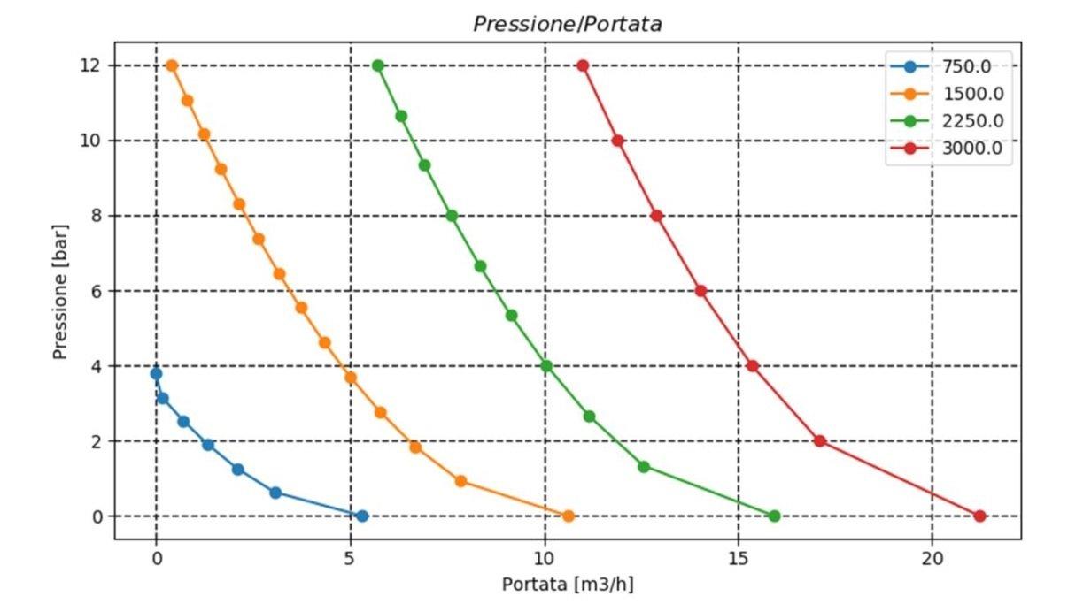 Volumetric pump pressure flow